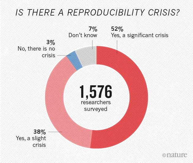 Existe uma crise da ciência? A pesquisa da Nature de 2016.