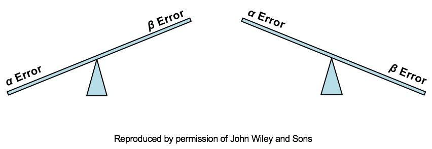 Equilibrando-se entre falsos-positivos e falsos-negativos